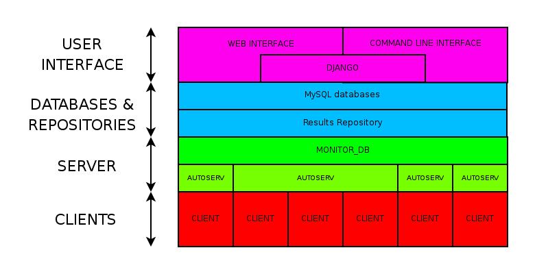 Autotest structure overview autotest 0163 44 g0d527f documentation simplified block diagram ccuart Choice Image