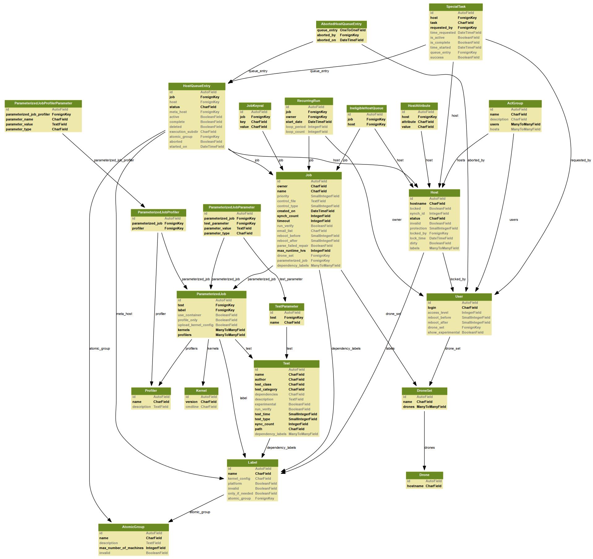 Frontend Database (autotest_web) — autotest 0 16 3-44-g0d527f